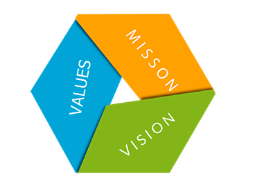 avon company objectives vision mission Our purpose to provide the highest quality mental healthcare that promotes  recovery and hope our vision for our trust in five years is summarised as: we  will.
